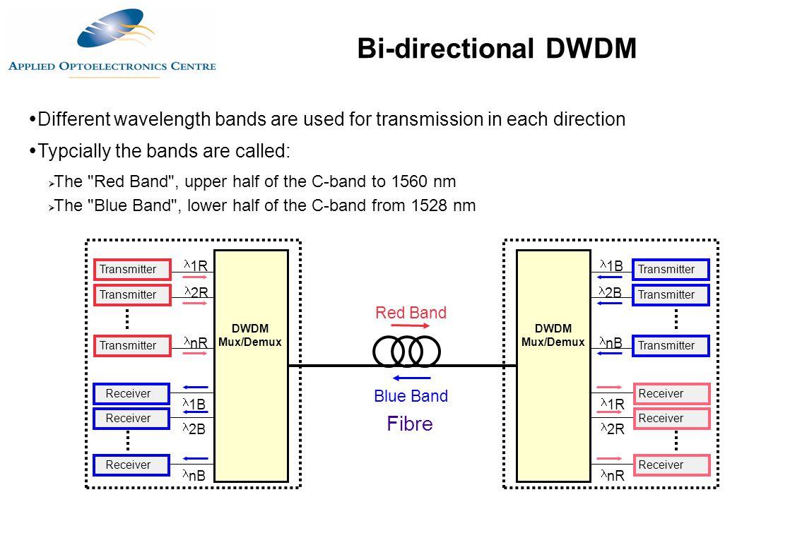 WDM and DWDM Multiplexing - ppt download