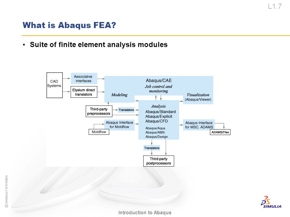 What is Abaqus FEA Suite of finite element analysis modules