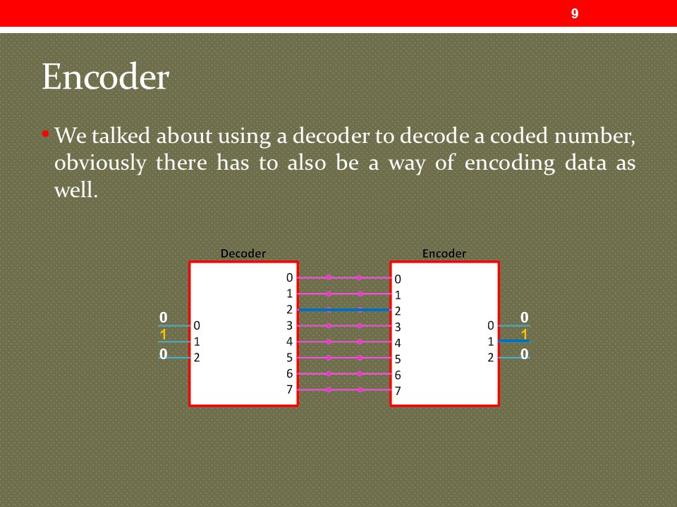Encoder We talked about using a decoder to decode a coded number, obviously there has to also be a way of encoding data as well.