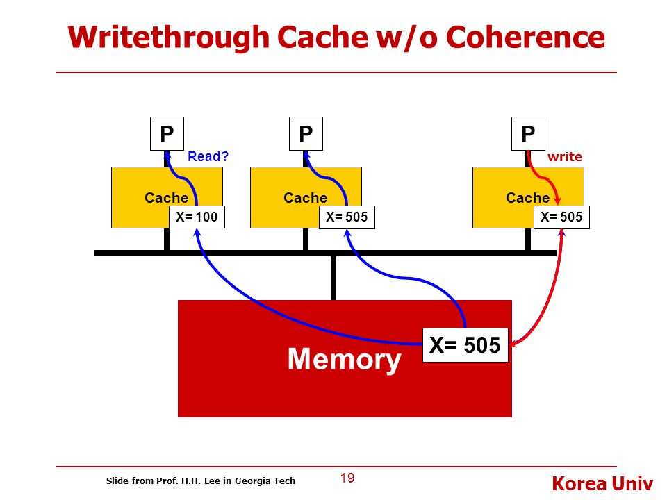 Writethrough Cache w/o Coherence