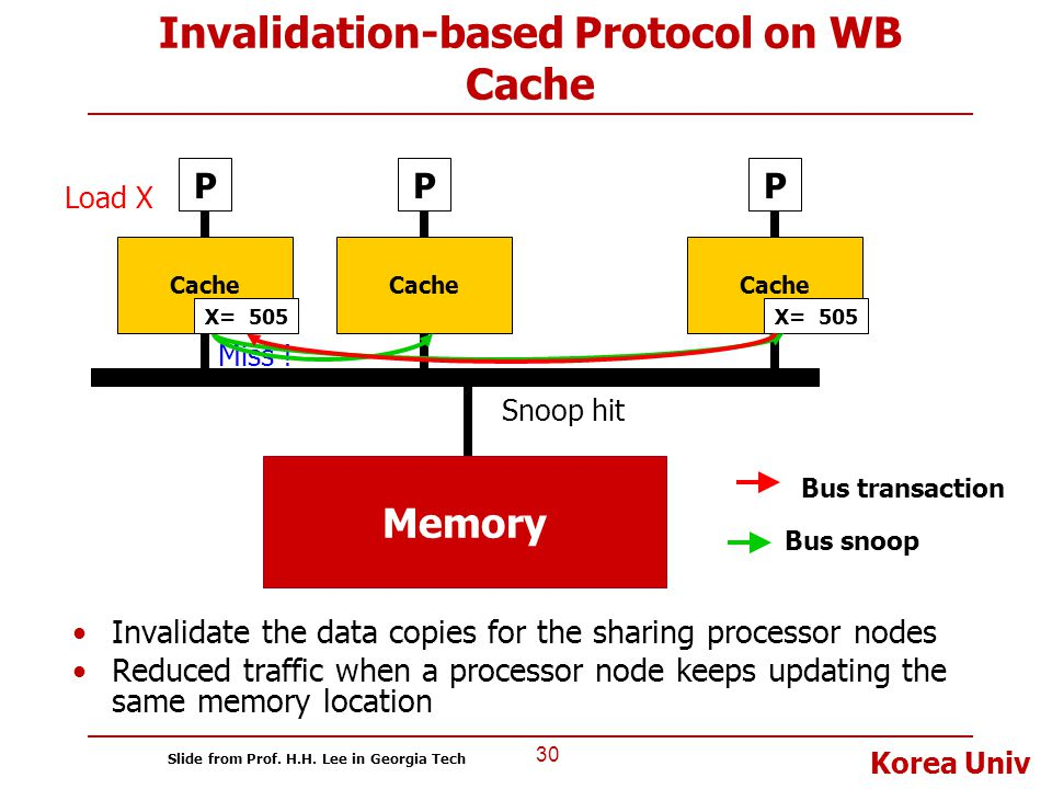 Invalidation-based Protocol on WB Cache
