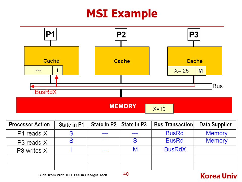 MSI Example P1 P2 P3 BusRdX Bus MEMORY Processor Action State in P1
