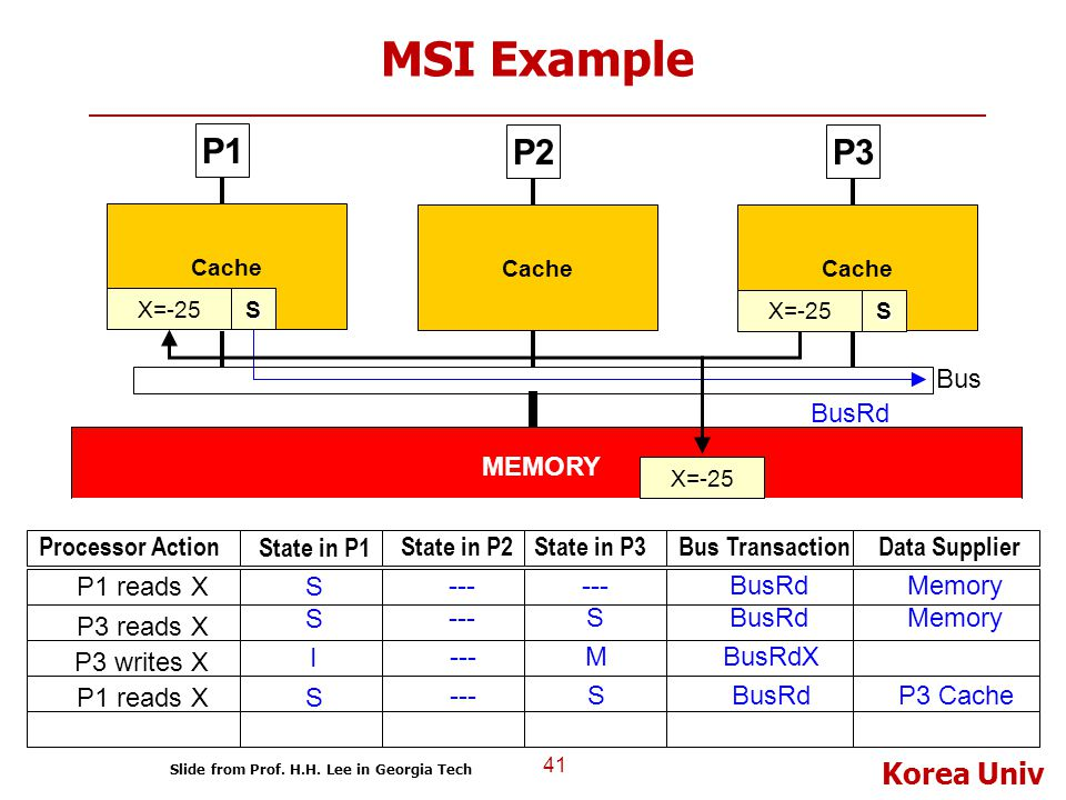 MSI Example P1 P2 P3 BusRd Bus MEMORY Processor Action State in P1