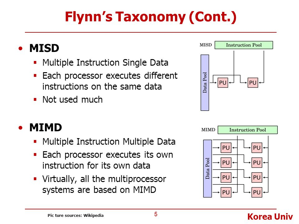 Flynn's Taxonomy (Cont.)