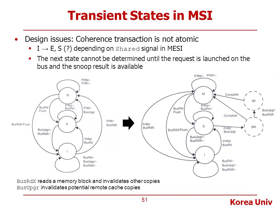 Transient States in MSI
