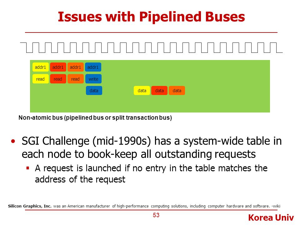 Issues with Pipelined Buses