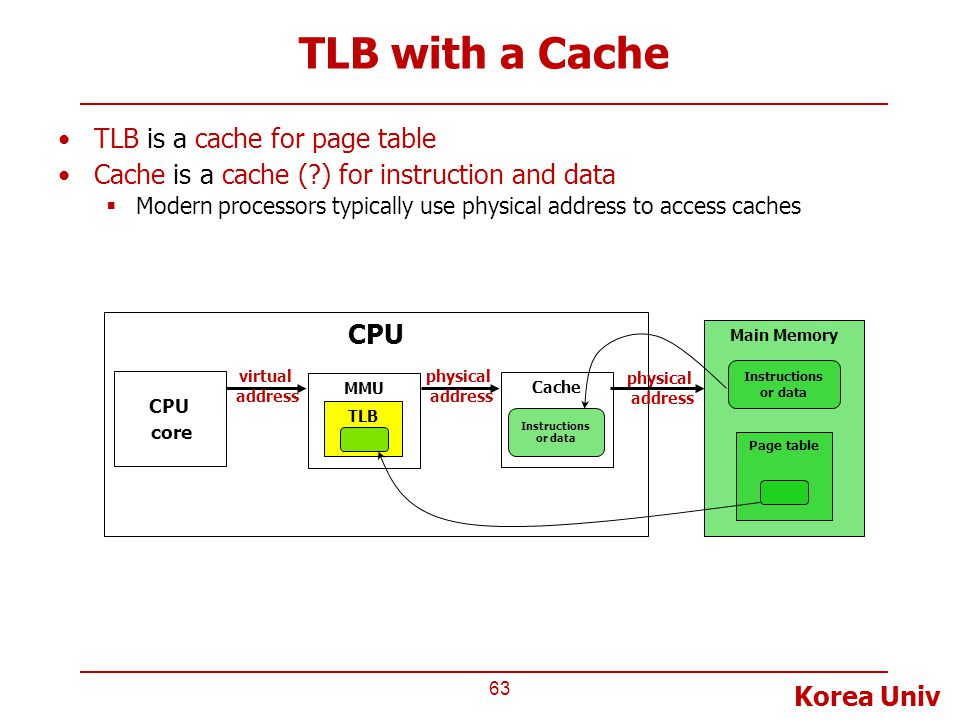 TLB with a Cache TLB is a cache for page table