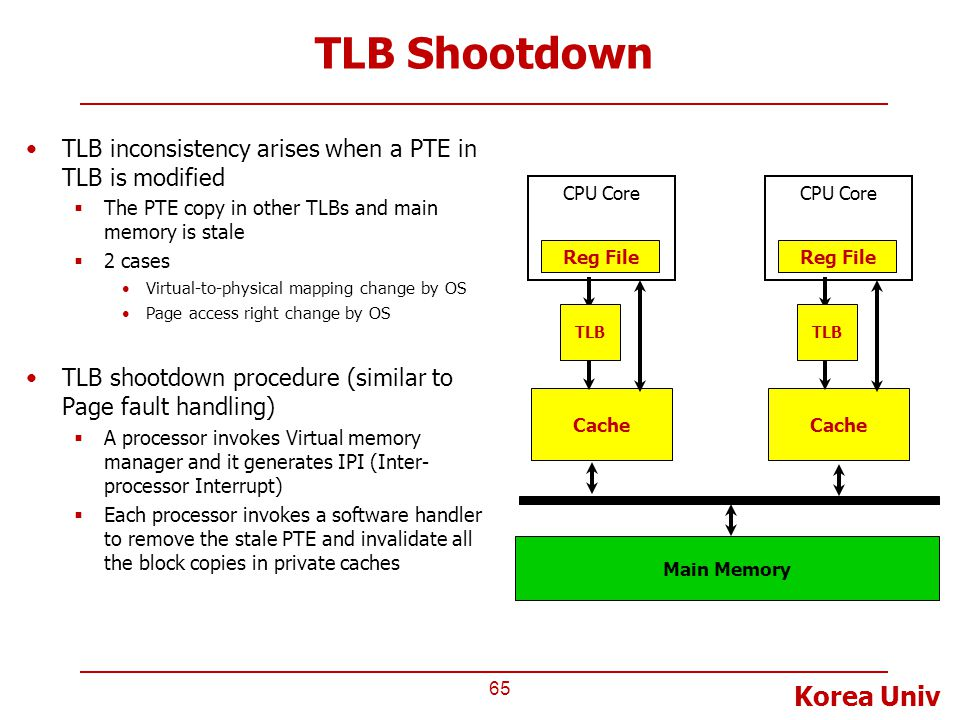TLB Shootdown TLB inconsistency arises when a PTE in TLB is modified