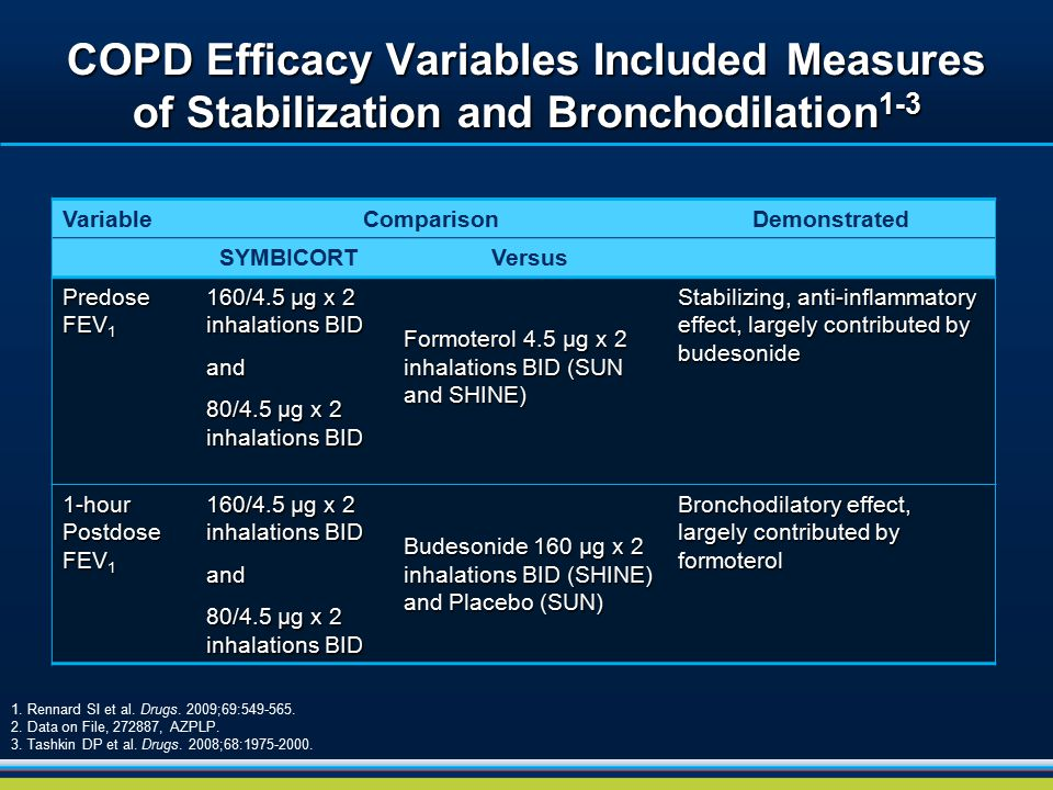 COPD Efficacy Variables Included Measures of Stabilization and Bronchodilation1-3