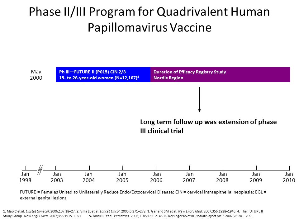 Phase II/III Program for Quadrivalent Human Papillomavirus Vaccine