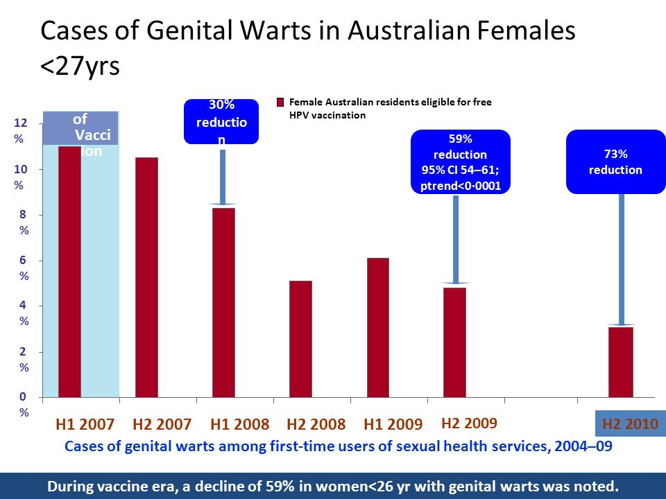 Cases of Genital Warts in Australian Females <27yrs