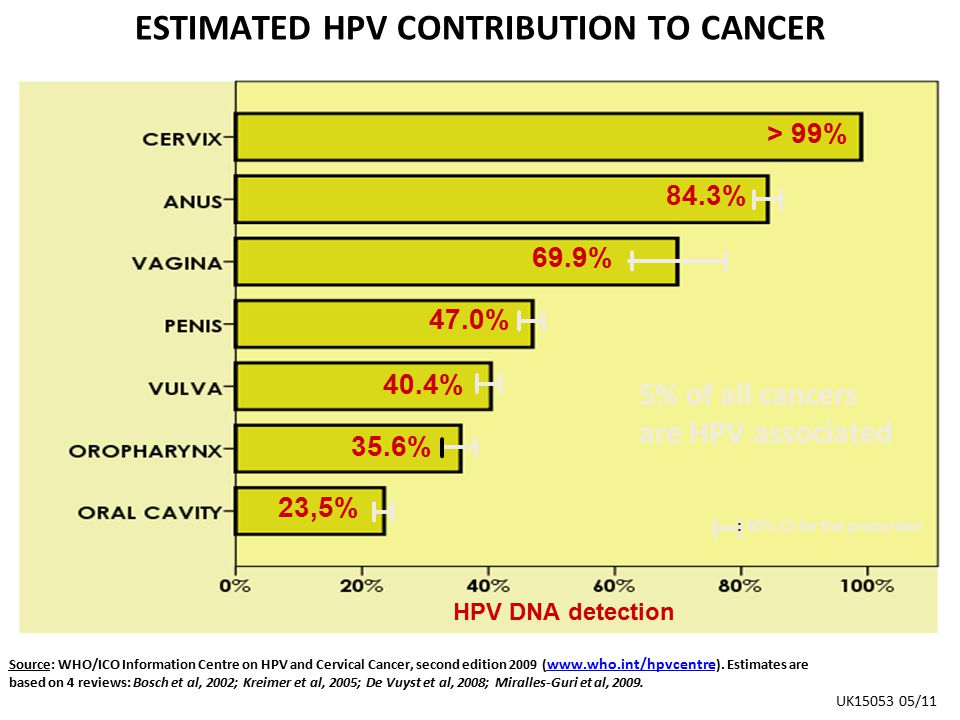 ESTIMATED HPV CONTRIBUTION TO CANCER