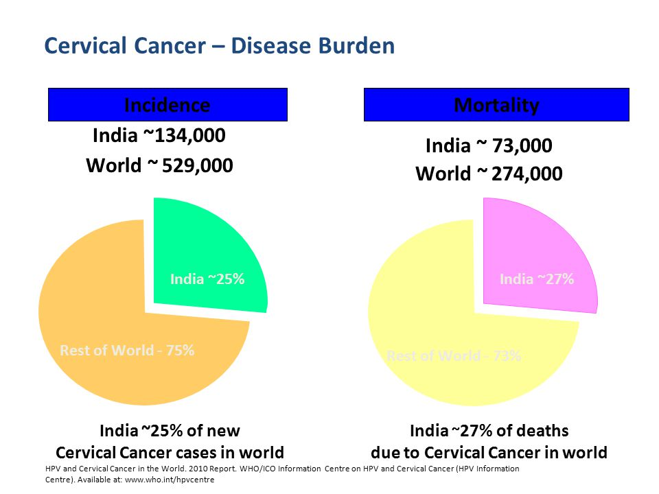 Cervical Cancer cases in world due to Cervical Cancer in world