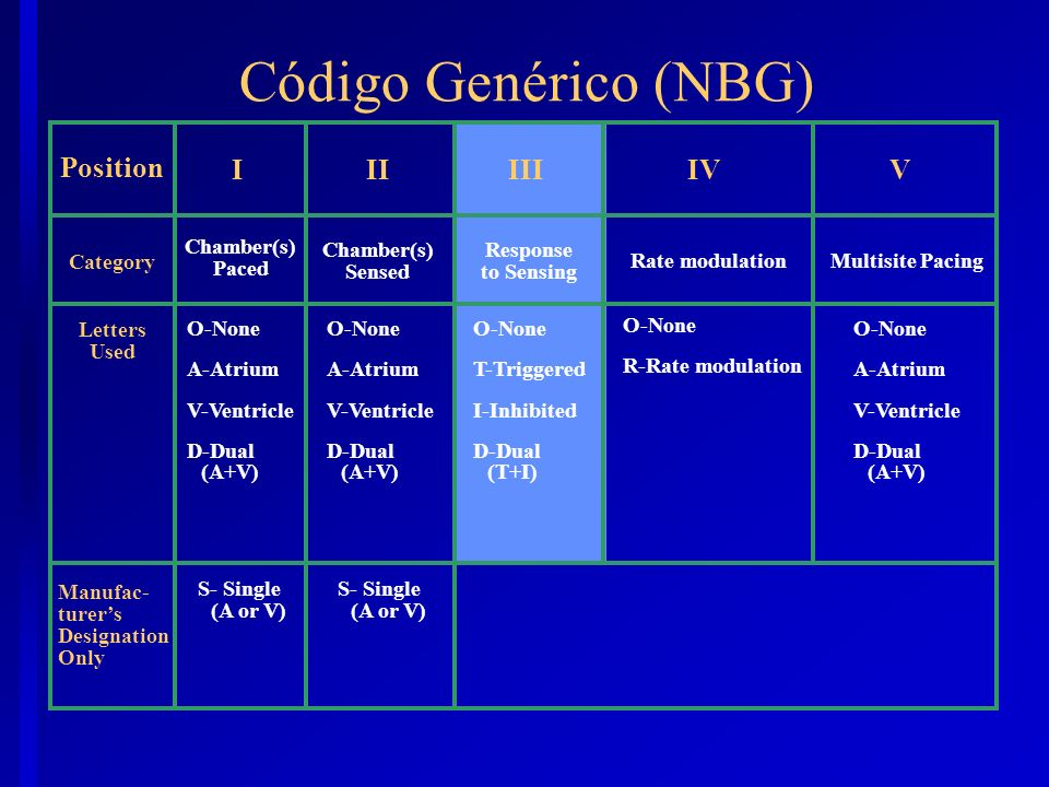 Código Genérico (NBG) Position I II III IV V Category Chamber(s) Paced