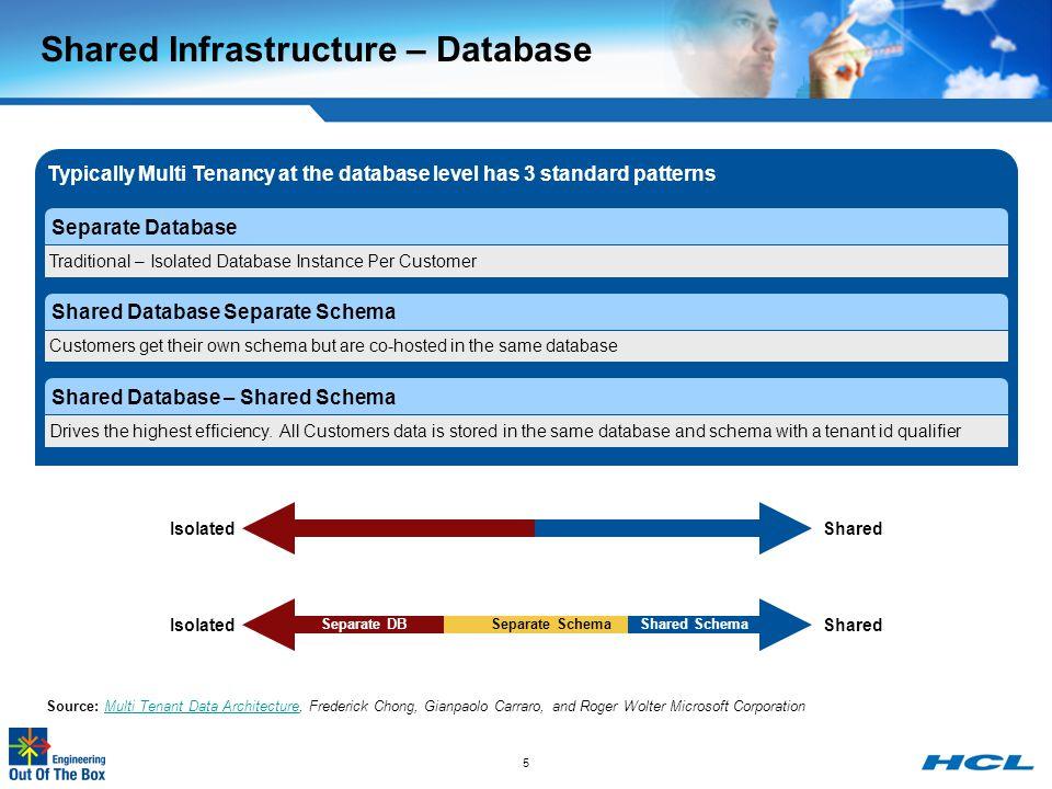Building Multi Tenant Java Applications - ppt video online