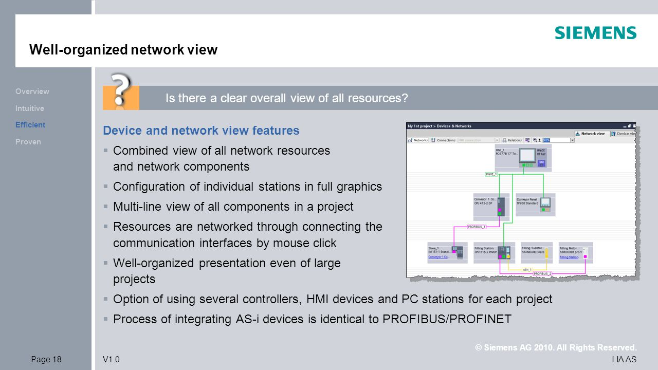 Well-organized network view