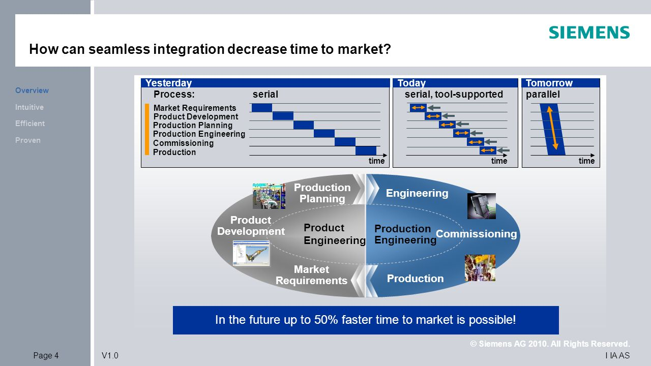 How can seamless integration decrease time to market .