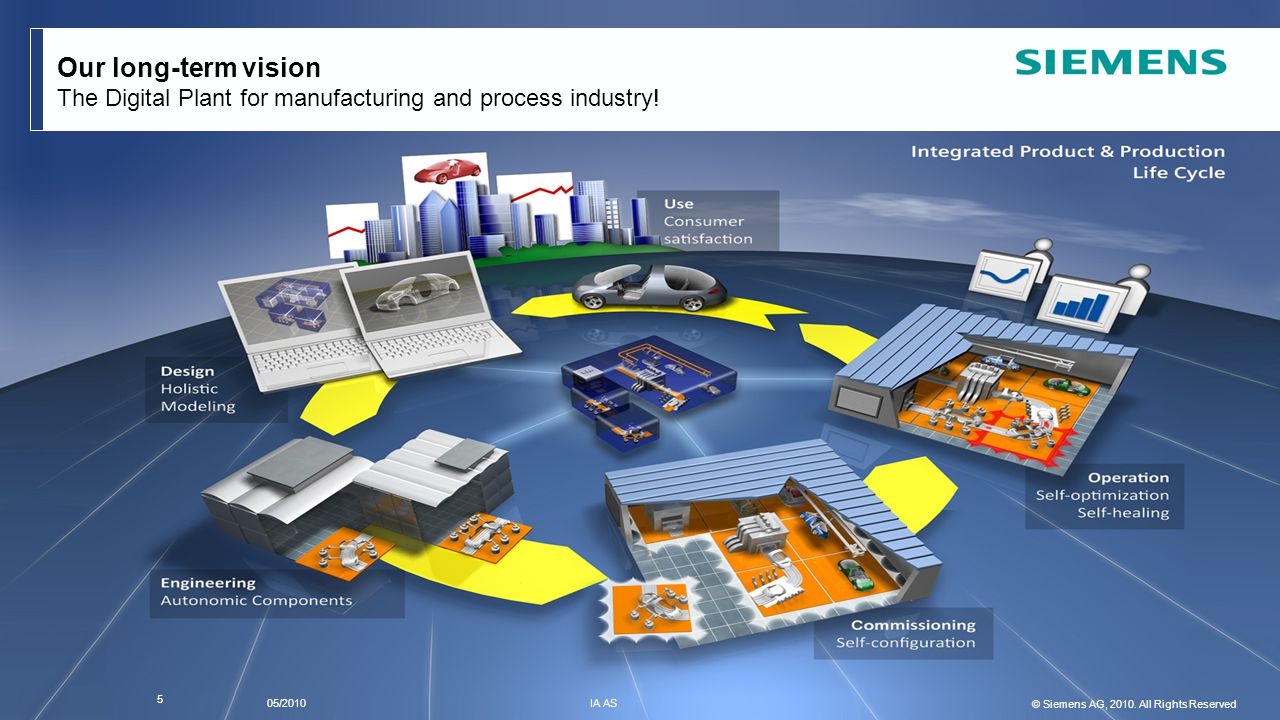 Our long-term vision The Digital Plant for manufacturing and process industry!