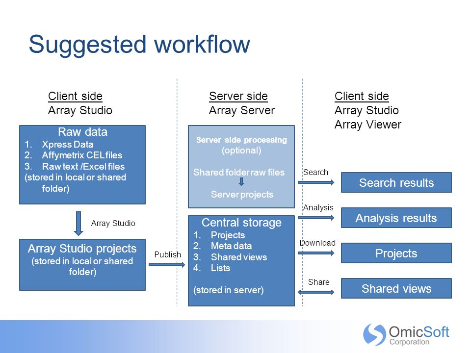 Suggested workflow Client side Array Studio Server side Array Server