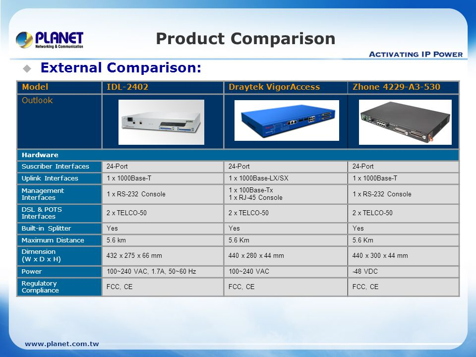 Product Comparison External Comparison: Model IDL-2402