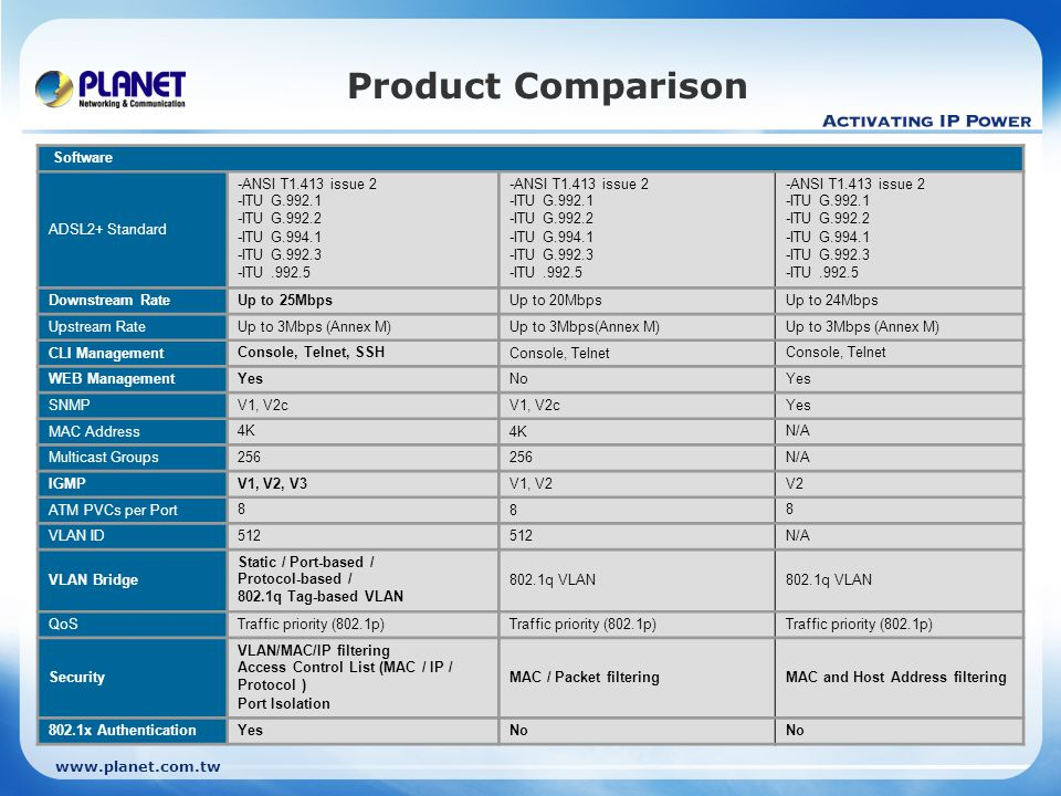 Product Comparison Software ADSL2+ Standard -ANSI T1.413 issue 2