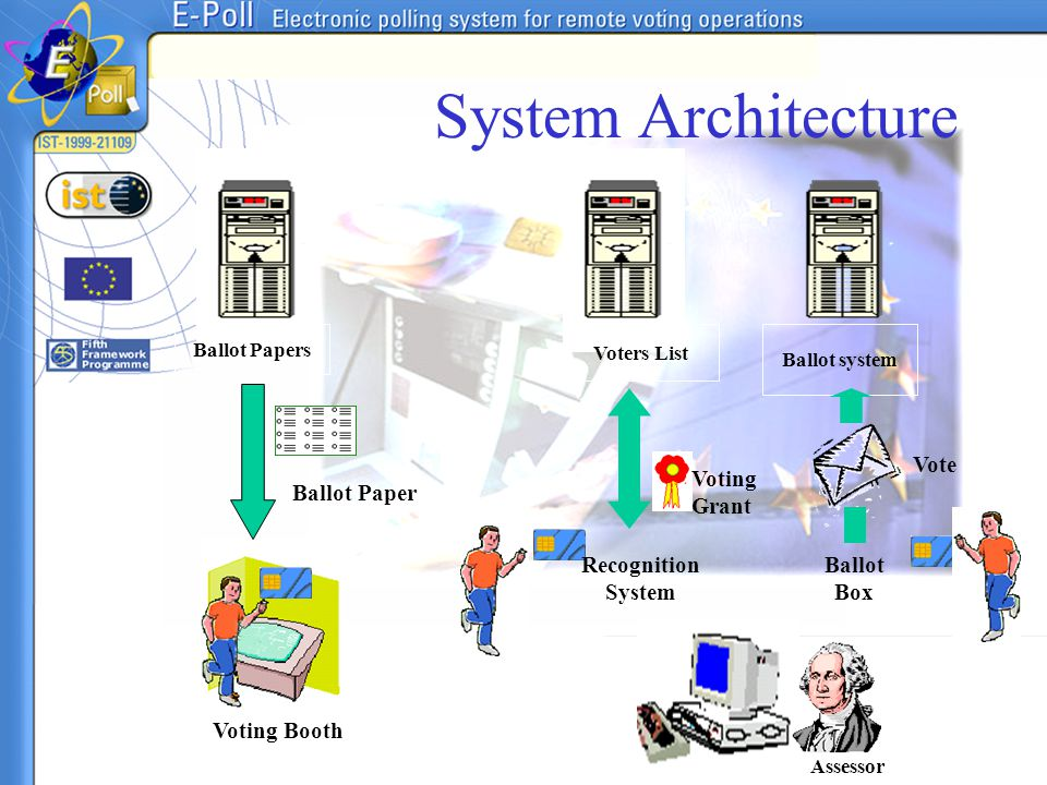 System Architecture Ballot Paper Voting Booth Recognition System