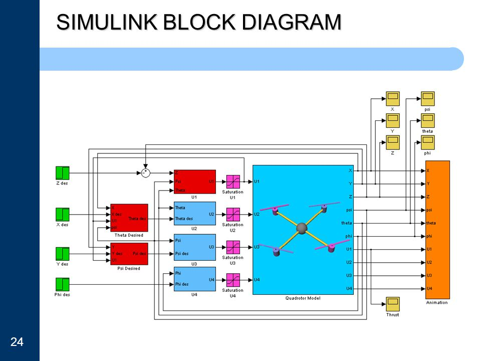 SIMULINK BLOCK DIAGRAM