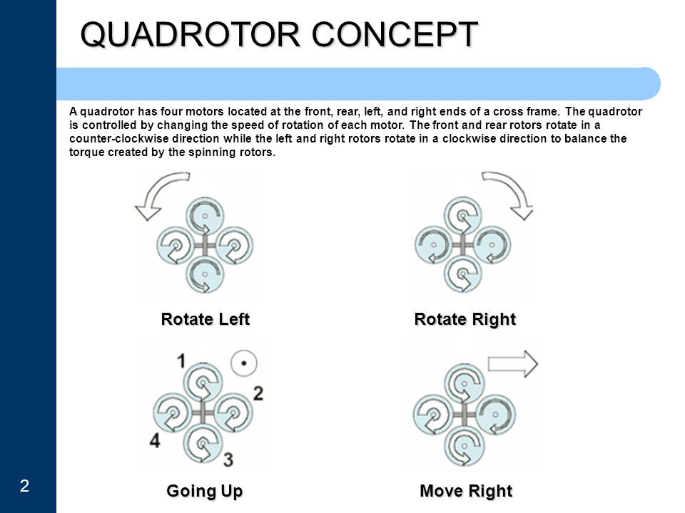 QUADROTOR CONCEPT Rotate Left Rotate Right 2 Going Up Move Right