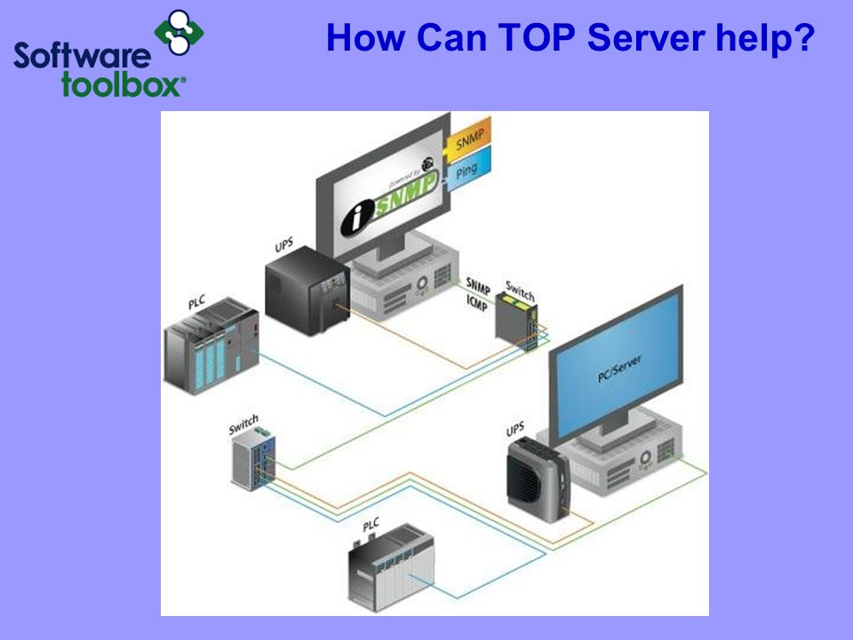 Agenda TOP Server Introduction What is SNMP? SNMP Driver Overview