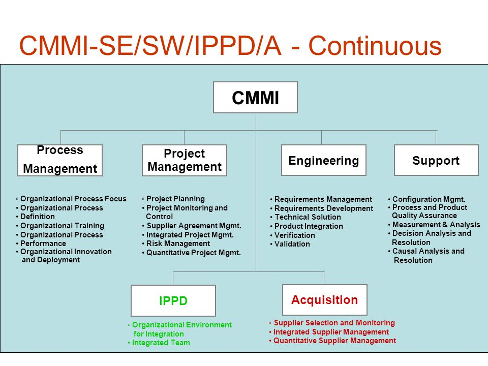 CMMI-SE/SW/IPPD/A - Continuous