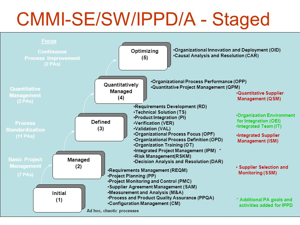 CMMI-SE/SW/IPPD/A - Staged