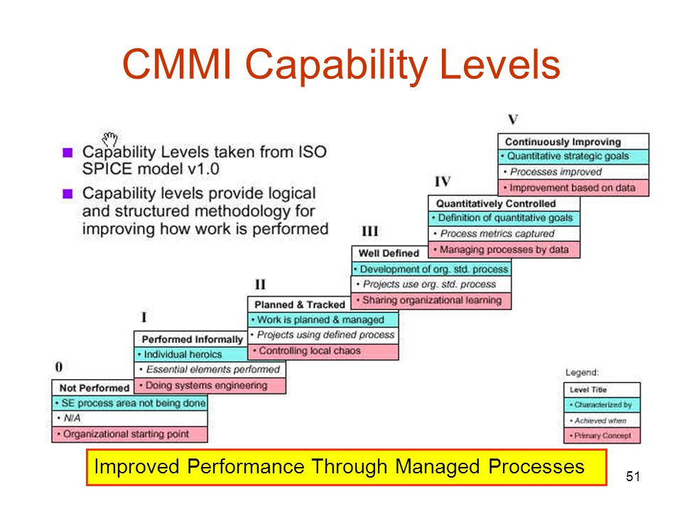 CMMI Capability Levels