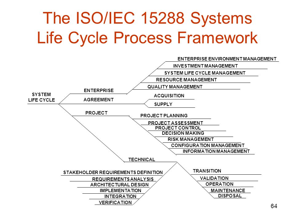 The ISO/IEC 15288 Systems Life Cycle Process Framework
