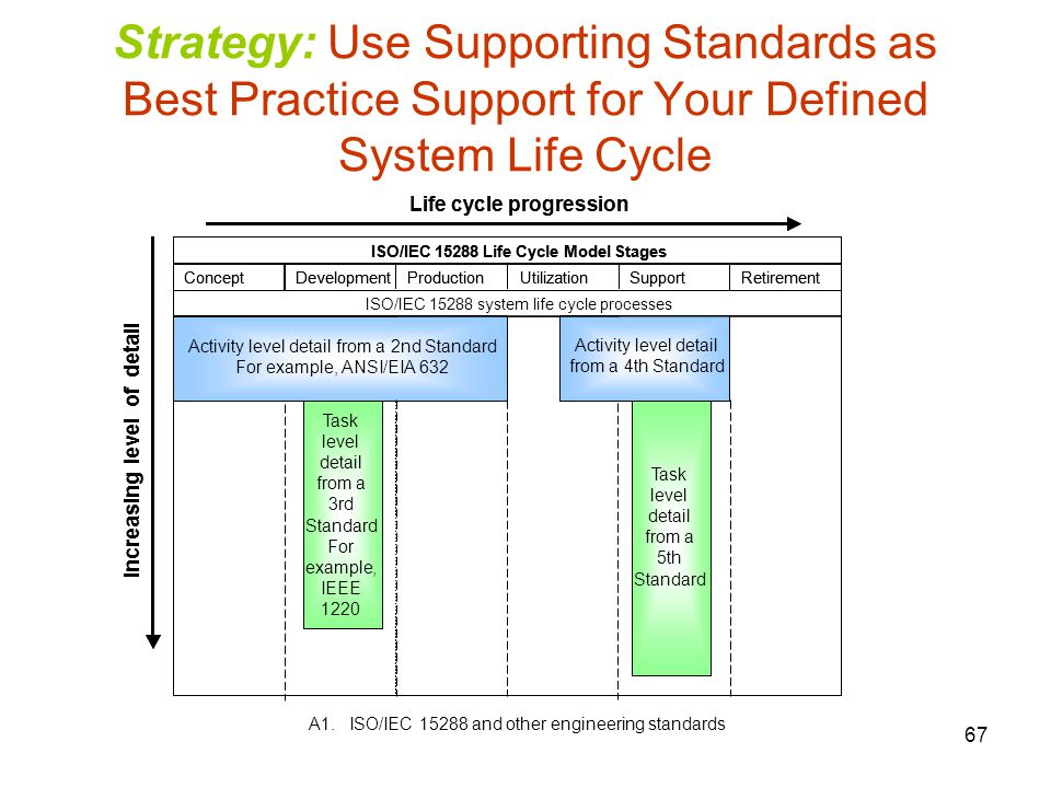 ISO/IEC 15288 Life Cycle Model Stages Life cycle progression
