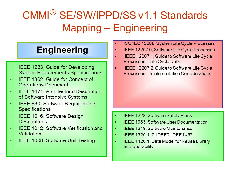 CMMI SE/SW/IPPD/SS v1.1 Standards Mapping – Engineering