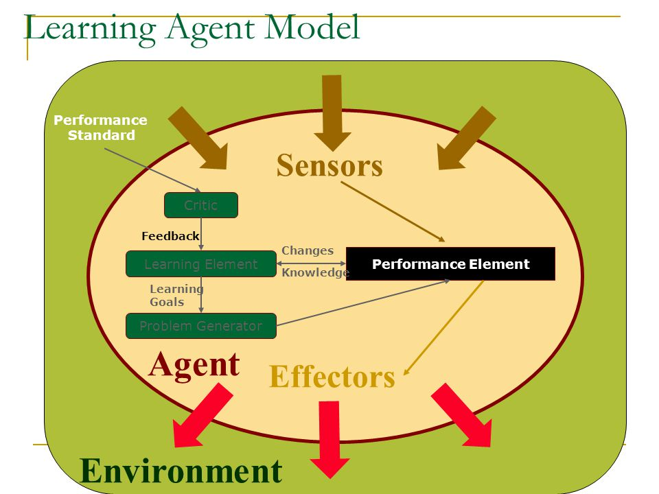 Learning Agent Model Agent Environment Sensors Effectors Performance