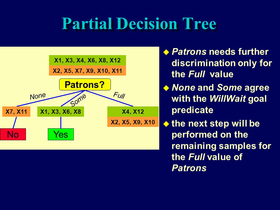 Partial Decision Tree Patrons needs further discrimination only for the Full value. None and Some agree with the WillWait goal predicate.