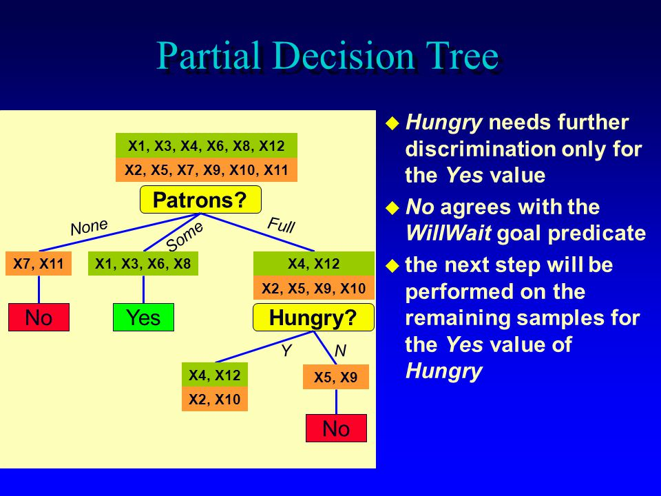 Partial Decision Tree Hungry needs further discrimination only for the Yes value. No agrees with the WillWait goal predicate.