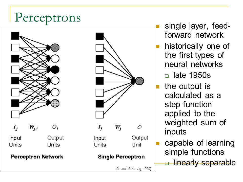 Perceptrons single layer, feed-forward network