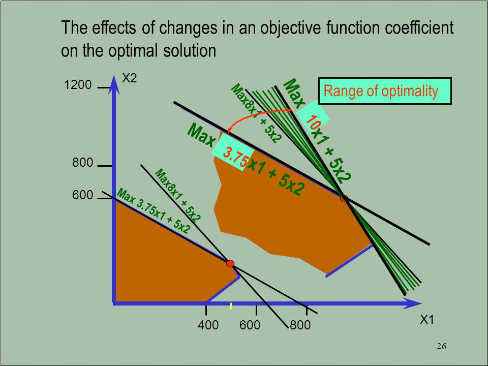 The effects of changes in an objective function coefficient on the optimal solution