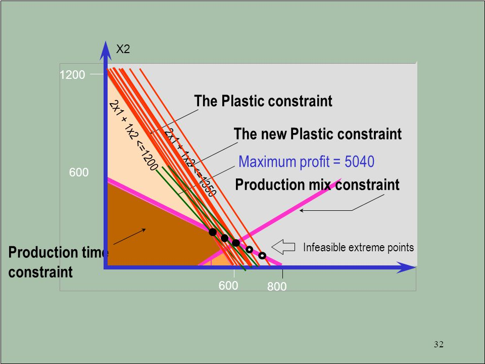 Feasible The Plastic constraint The new Plastic constraint