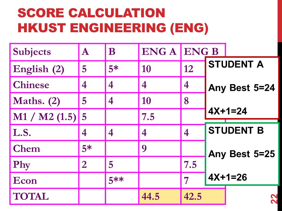 SCORE CALCULATION HKUST ENGINEERING (ENG)
