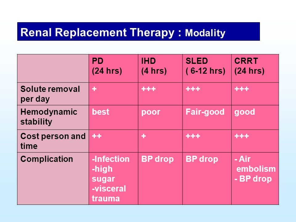 Renal Replacement Therapy : Modality