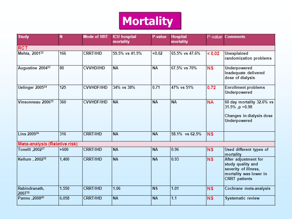 Mortality RCT < 0.02 NS 0.72 Meta-analysis (Relative risk) Study N