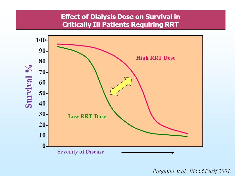 Effect of Dialysis Dose on Survival in Critically Ill Patients Requiring RRT
