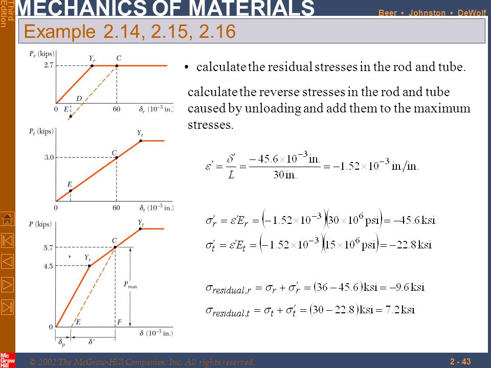 Example 2.14, 2.15, 2.16 calculate the residual stresses in the rod and tube.