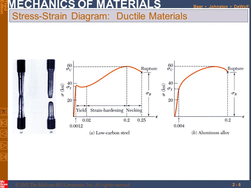 Stress-Strain Diagram: Ductile Materials