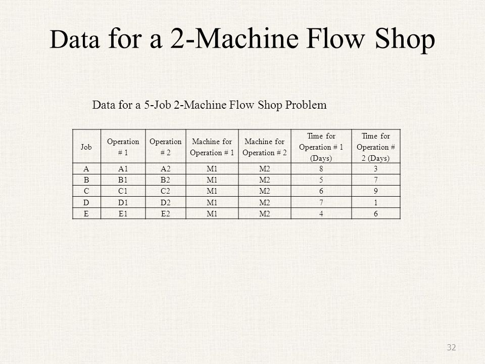 Data for a 2-Machine Flow Shop