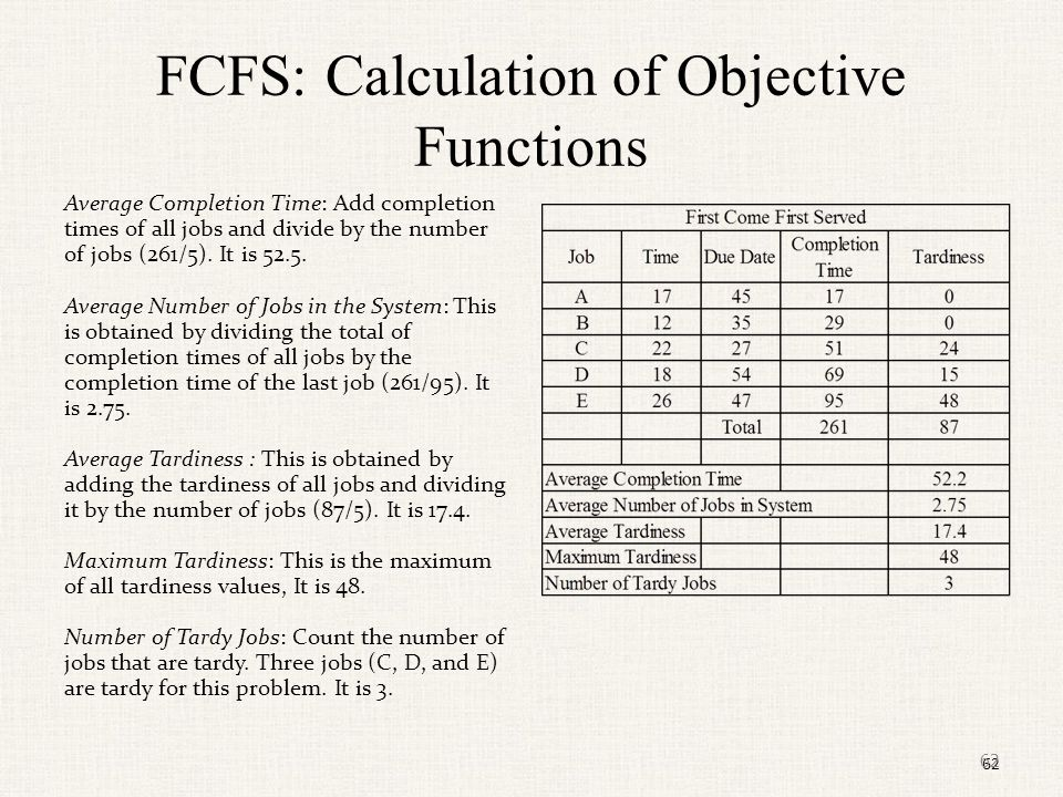 FCFS: Calculation of Objective Functions