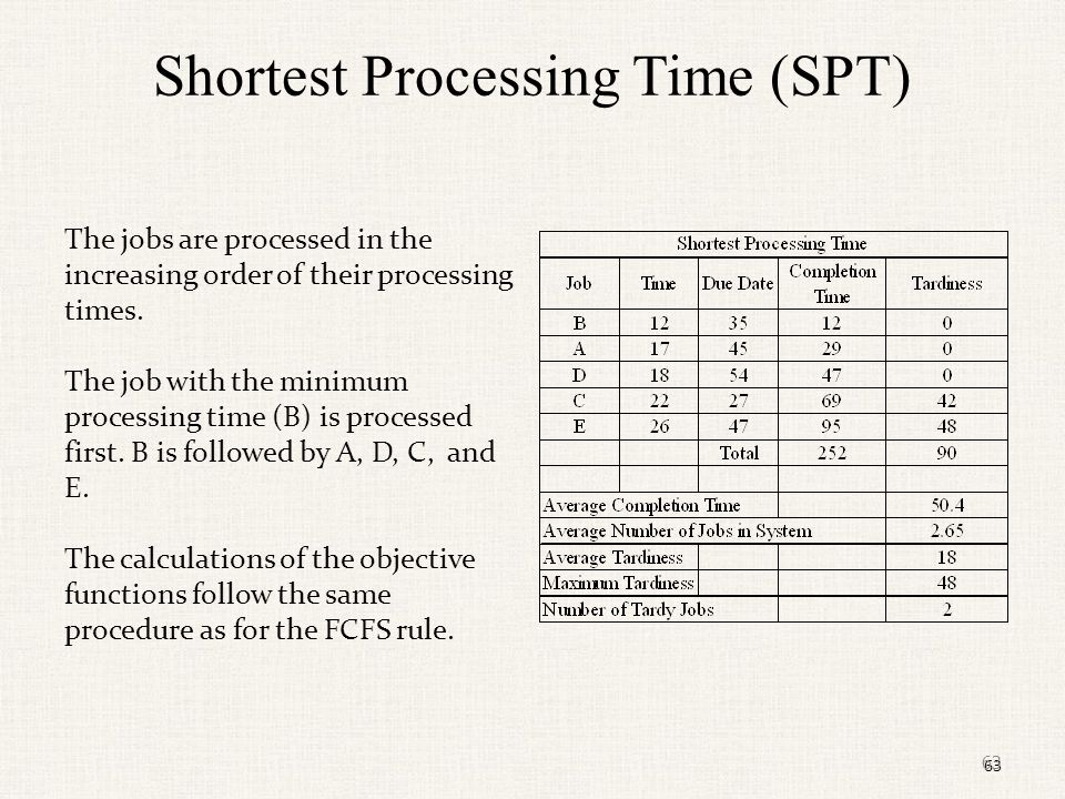 Shortest Processing Time (SPT)
